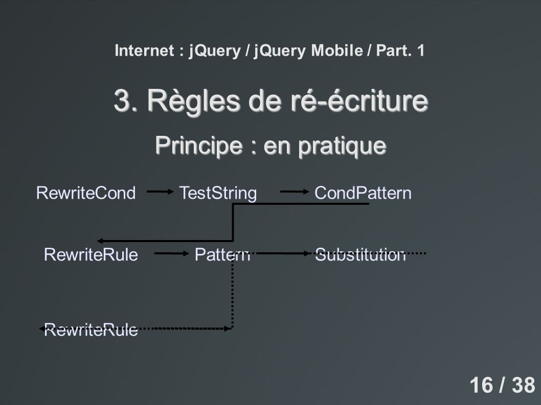 Internet : jQuery / jQuery Mobile / Part. 1 3. Règles de ré-écriture Principe : en pratique RewriteRulePatternSubstitution RewriteCondTestStringCondPa