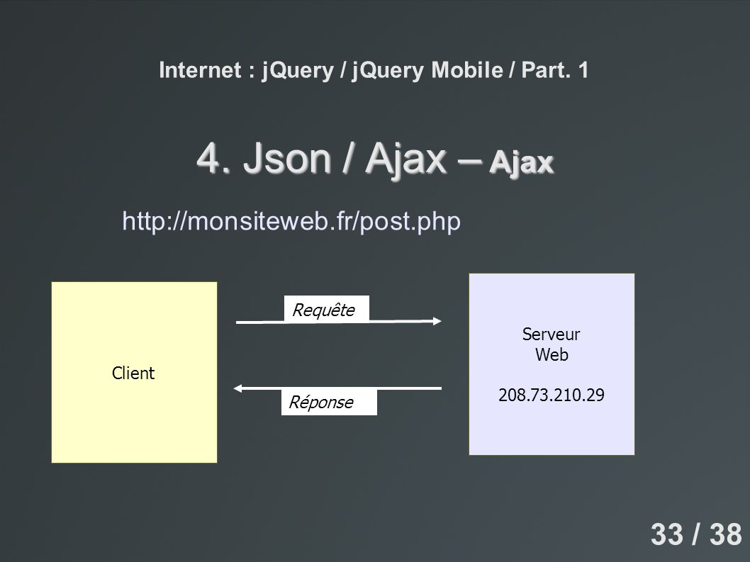 Internet : jQuery / jQuery Mobile / Part. 1 4. Json / Ajax – Ajax Serveur Web 208.73.210.29 Client Requête Réponse http://monsiteweb.fr/post.php 33 /