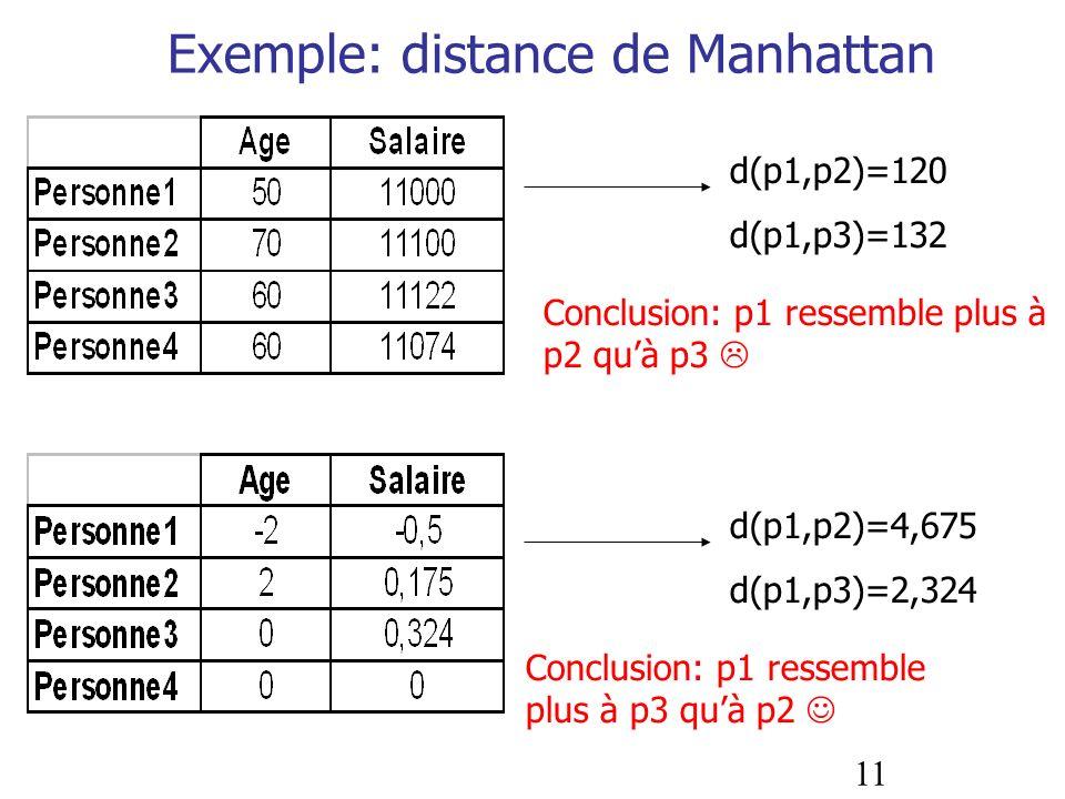 11 Exemple: distance de Manhattan d(p1,p2)=120 d(p1,p3)=132 d(p1,p2)=4,675 d(p1,p3)=2,324 Conclusion: p1 ressemble plus à p2 quà p3 Conclusion: p1 res