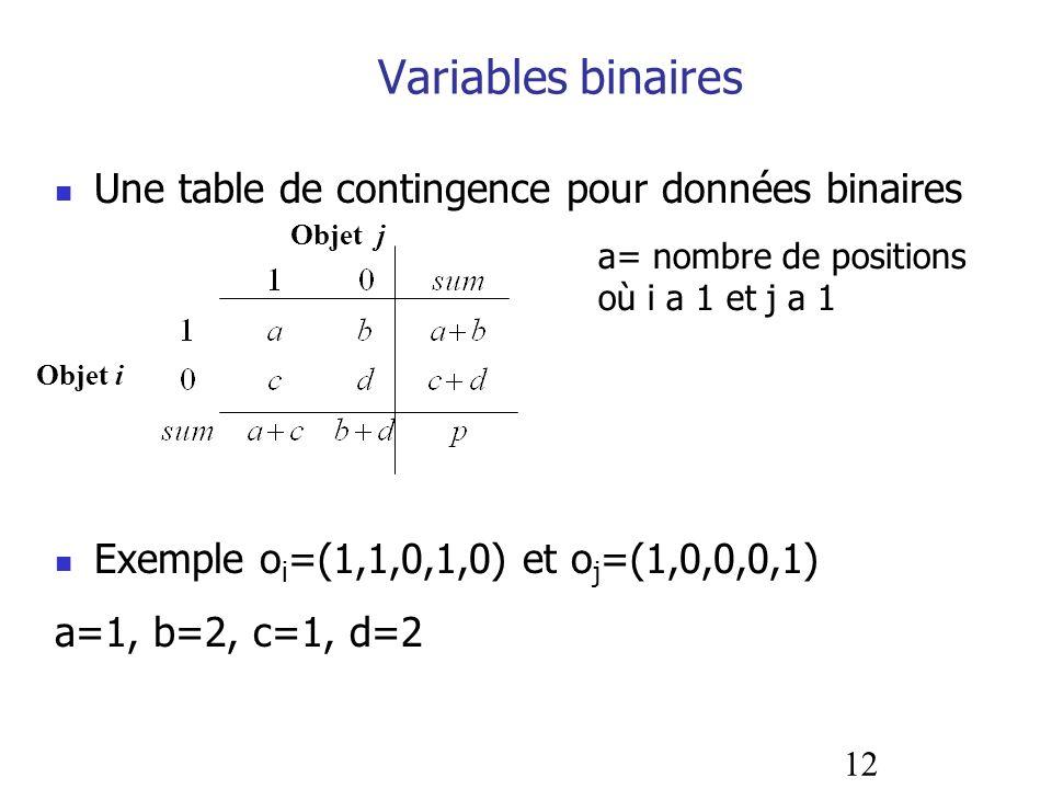 12 Variables binaires Une table de contingence pour données binaires Exemple o i =(1,1,0,1,0) et o j =(1,0,0,0,1) a=1, b=2, c=1, d=2 Objet i Objet j a