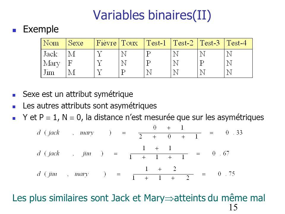 15 Variables binaires(II) Exemple Sexe est un attribut symétrique Les autres attributs sont asymétriques Y et P 1, N 0, la distance nest mesurée que s