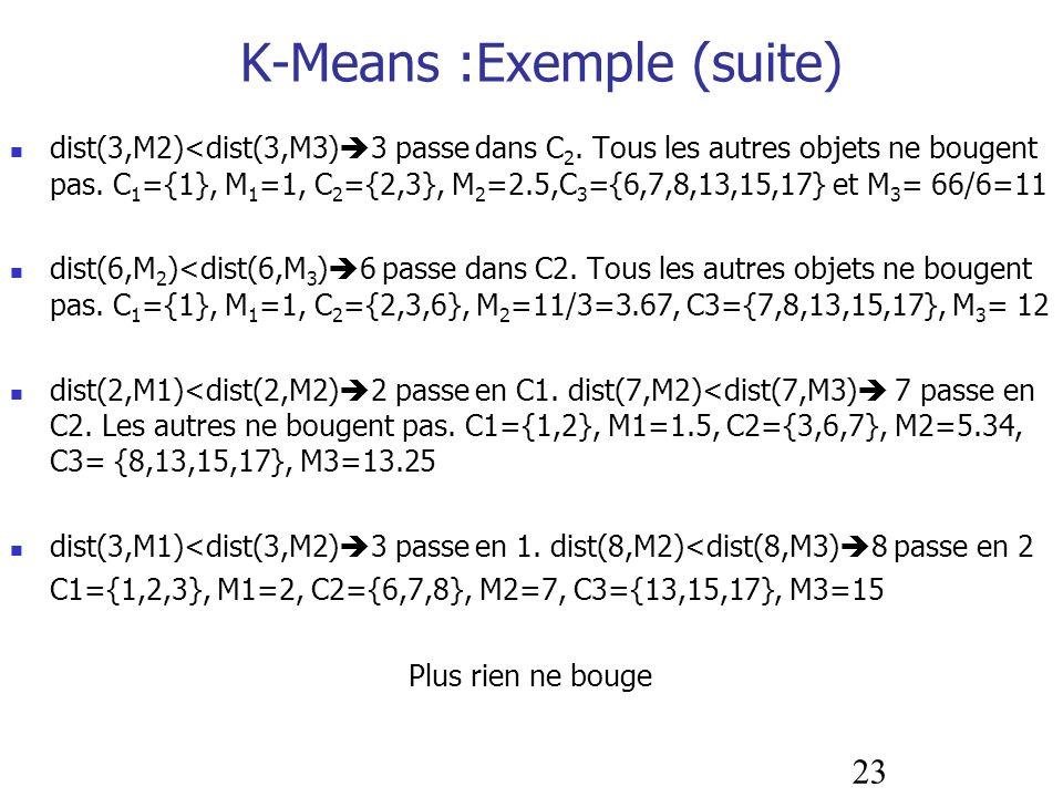 23 dist(3,M2)<dist(3,M3) 3 passe dans C 2. Tous les autres objets ne bougent pas. C 1 ={1}, M 1 =1, C 2 ={2,3}, M 2 =2.5,C 3 ={6,7,8,13,15,17} et M 3