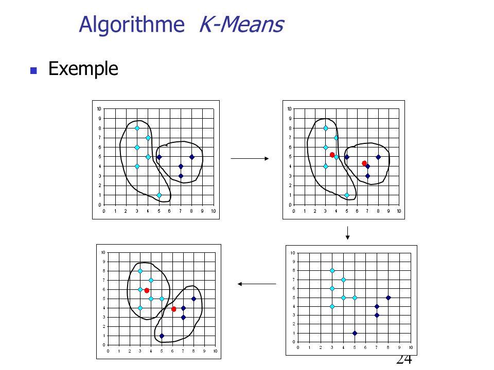 24 Algorithme K-Means Exemple