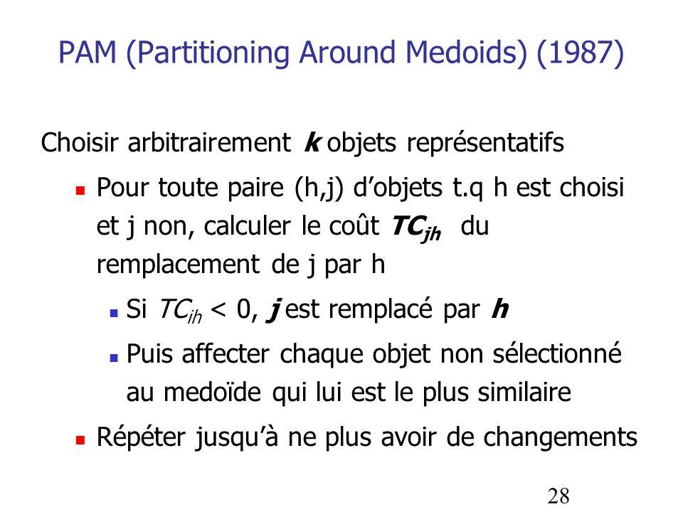 28 PAM (Partitioning Around Medoids) (1987) Choisir arbitrairement k objets représentatifs Pour toute paire (h,j) dobjets t.q h est choisi et j non, c