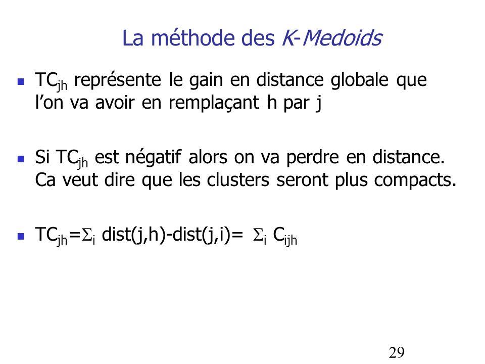 29 La méthode des K-Medoids TC jh représente le gain en distance globale que lon va avoir en remplaçant h par j Si TC jh est négatif alors on va perdr
