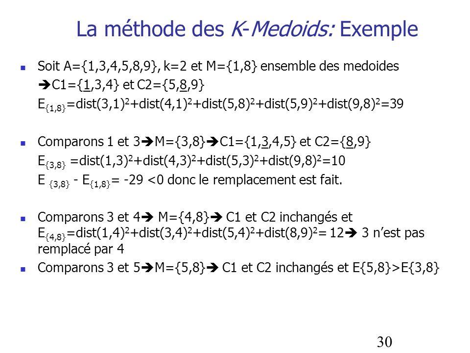 30 La méthode des K-Medoids: Exemple Soit A={1,3,4,5,8,9}, k=2 et M={1,8} ensemble des medoides C1={1,3,4} et C2={5,8,9} E {1,8} =dist(3,1) 2 +dist(4,