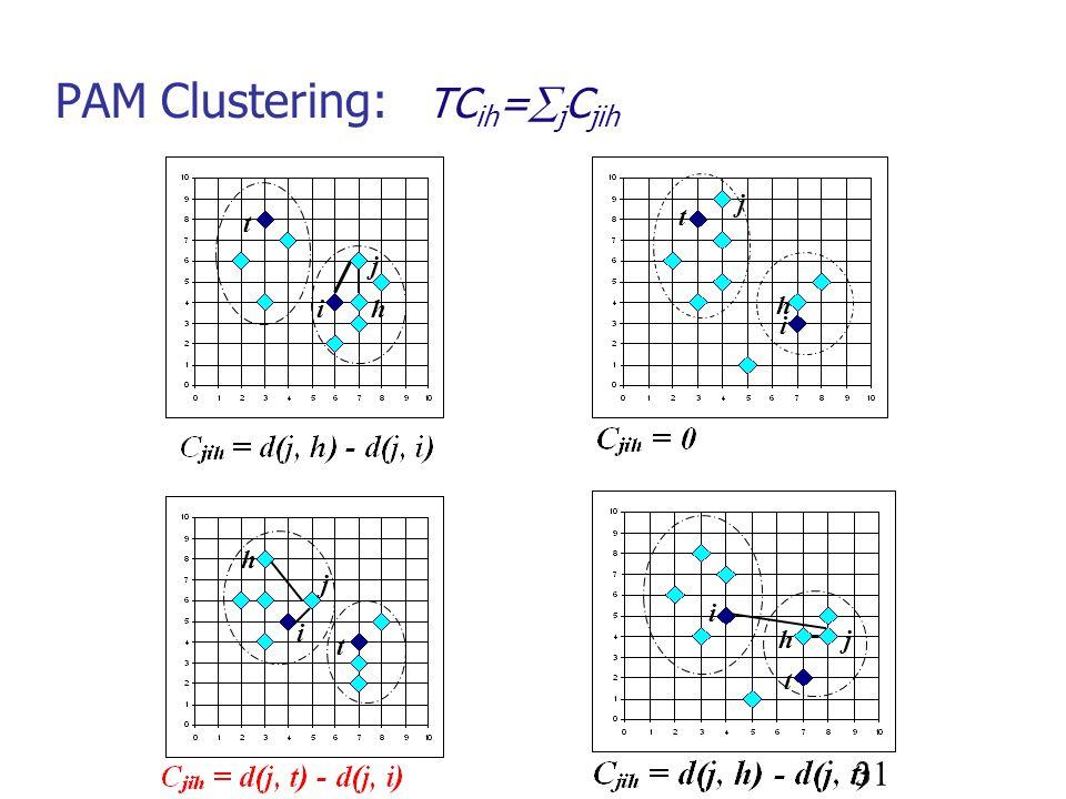 31 PAM Clustering: TC ih = j C jih j i h t t ih j h i t j t i hj