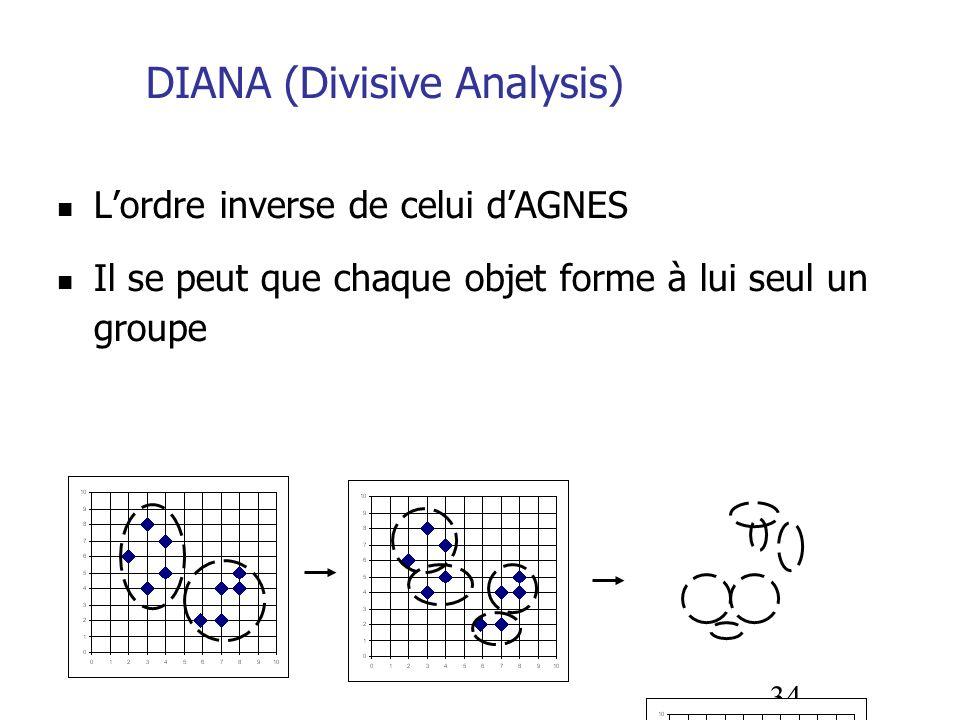 34 DIANA (Divisive Analysis) Lordre inverse de celui dAGNES Il se peut que chaque objet forme à lui seul un groupe