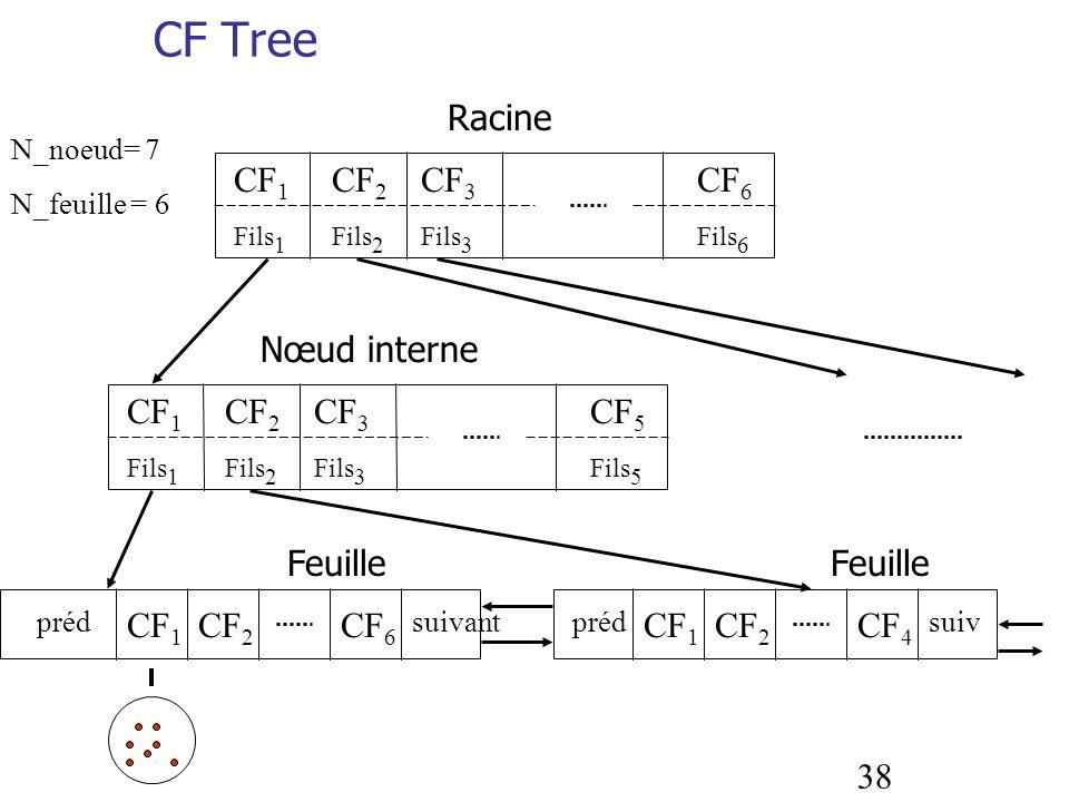 38 CF Tree CF 1 Fils 1 CF 3 Fils 3 CF 2 Fils 2 CF 6 Fils 6 CF 1 Fils 1 CF 3 Fils 3 CF 2 Fils 2 CF 5 Fils 5 CF 1 CF 2 CF 6 prédsuivant CF 1 CF 2 CF 4 p