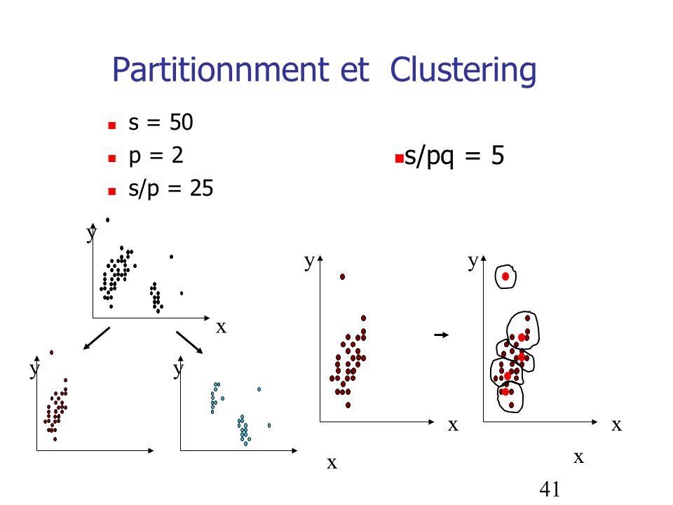 41 Partitionnment et Clustering s = 50 p = 2 s/p = 25 x x y x y x s/pq = 5