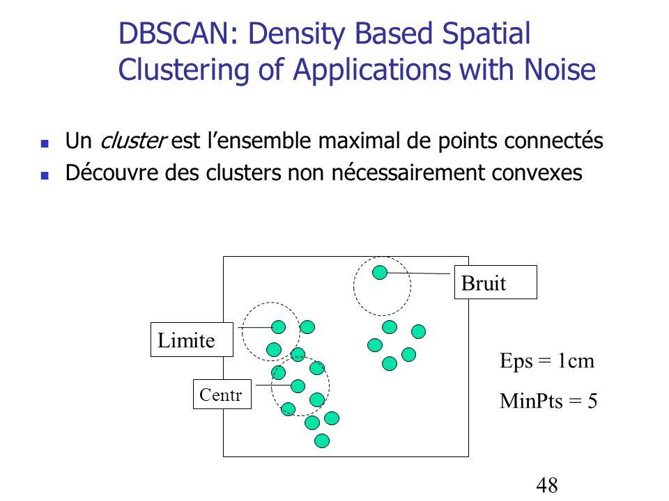 48 DBSCAN: Density Based Spatial Clustering of Applications with Noise Un cluster est lensemble maximal de points connectés Découvre des clusters non