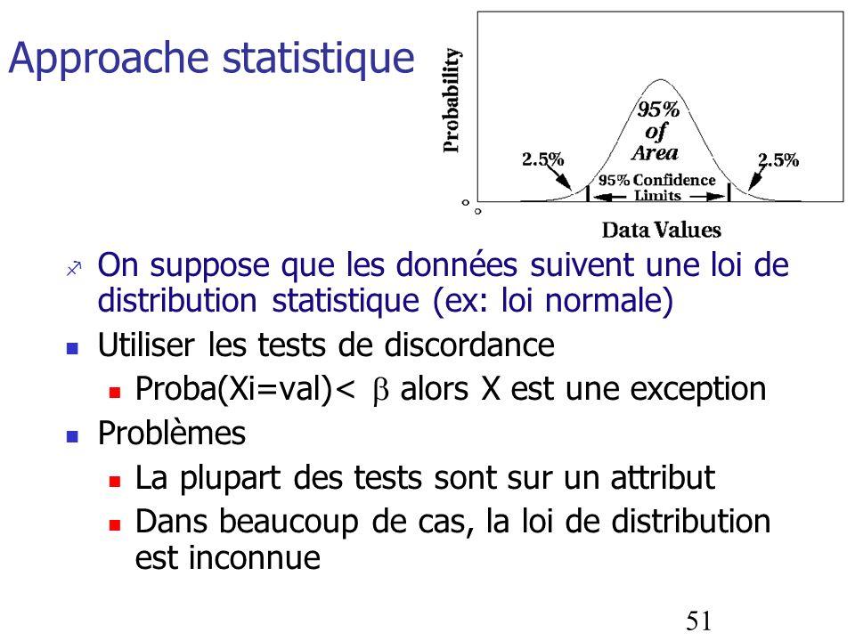 51 Approache statistique On suppose que les données suivent une loi de distribution statistique (ex: loi normale) Utiliser les tests de discordance Pr