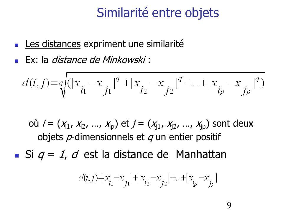 9 Similarité entre objets Les distances expriment une similarité Ex: la distance de Minkowski : où i = (x i1, x i2, …, x ip ) et j = (x j1, x j2, …, x