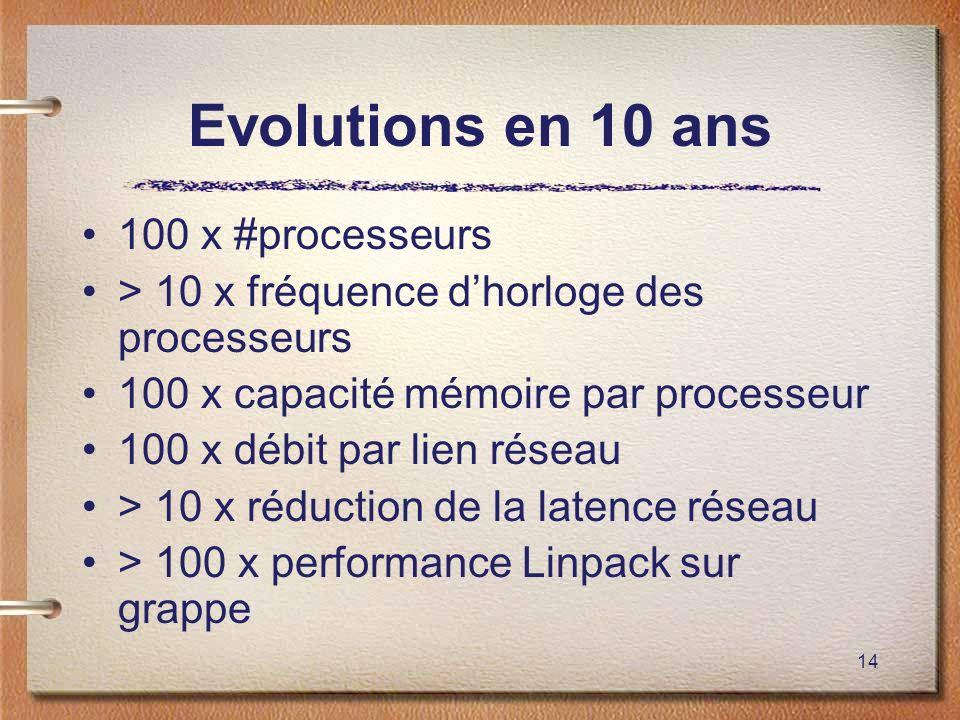 14 Evolutions en 10 ans 100 x #processeurs > 10 x fréquence dhorloge des processeurs 100 x capacité mémoire par processeur 100 x débit par lien réseau