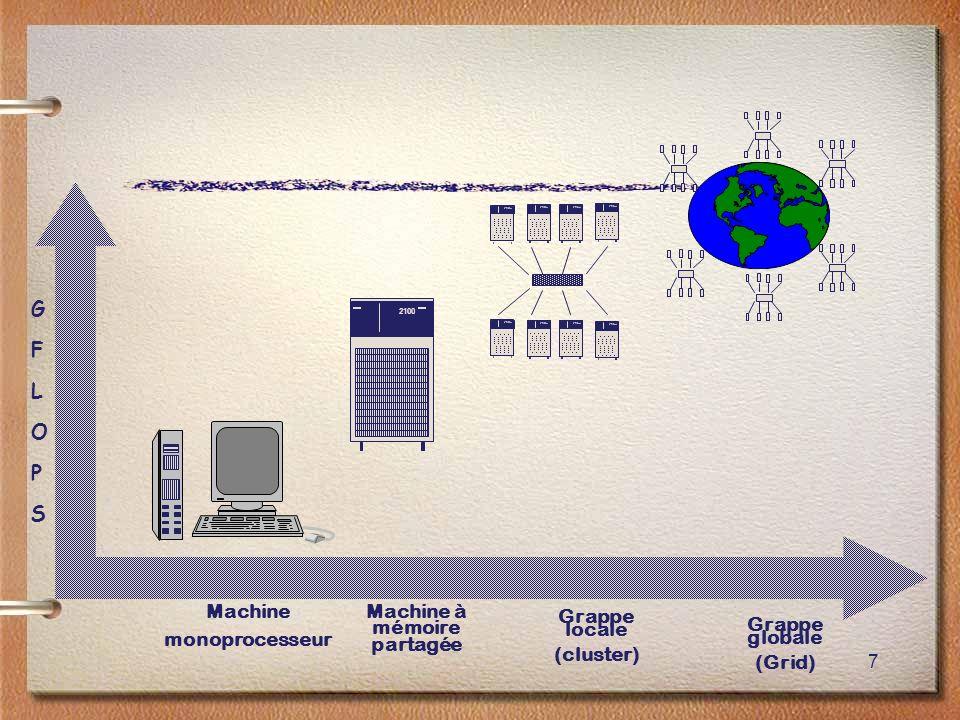 7 2100 Machine monoprocesseur Machine à mémoire partagée Grappe locale (cluster) Grappe globale (Grid) GFLOPSGFLOPS