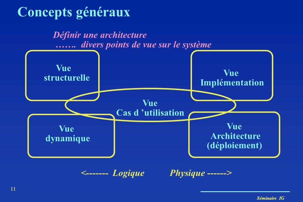 Séminaire IG 11 Vue Cas d utilisation Vue structurelle Vue Architecture (déploiement) Vue dynamique Définir une architecture ……. divers points de vue