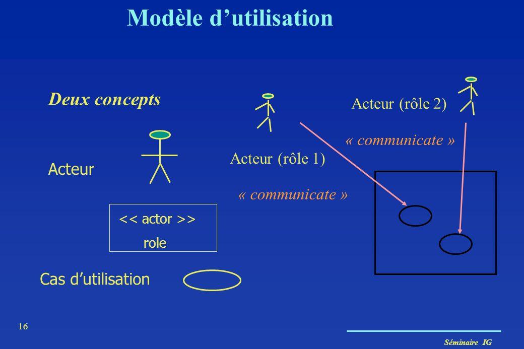 Séminaire IG 16 Modèle dutilisation Deux concepts Acteur (rôle 1) Acteur (rôle 2) « communicate » Acteur Cas dutilisation > role