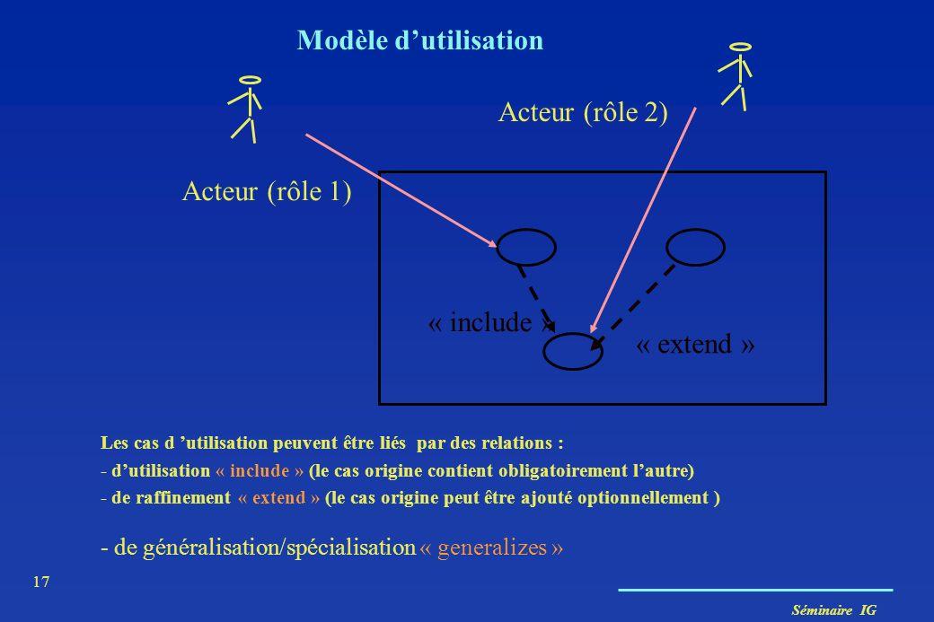 Séminaire IG 17 Modèle dutilisation Les cas d utilisation peuvent être liés par des relations : - dutilisation « include » (le cas origine contient ob