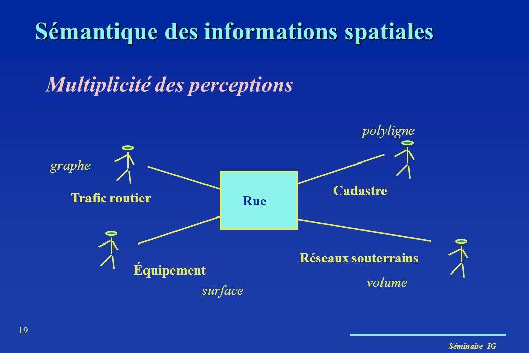 Séminaire IG 19 Multiplicité des perceptions Trafic routier Équipement Cadastre Réseaux souterrains Rue graphe polyligne volume surface Sémantique des