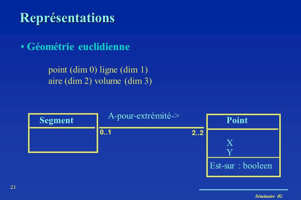 Séminaire IG 21 Représentations Géométrie euclidienne point (dim 0) ligne (dim 1) aire (dim 2) volume (dim 3) SegmentPoint XYXY A-pour-extrémité-> 0..