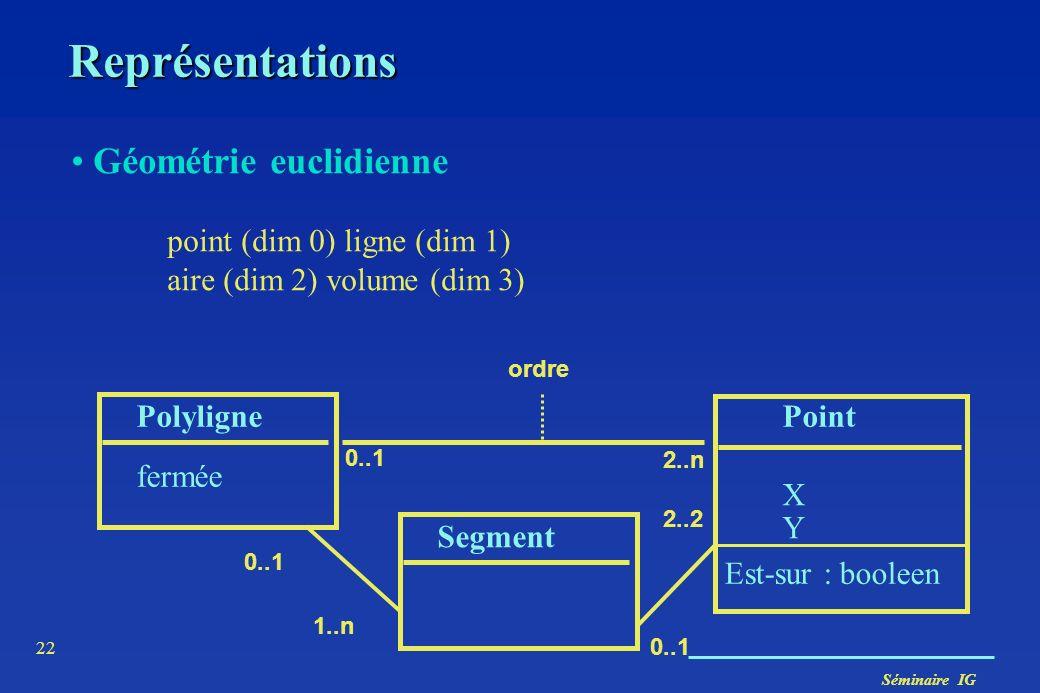 Séminaire IG 22 Représentations Géométrie euclidienne point (dim 0) ligne (dim 1) aire (dim 2) volume (dim 3) PolylignePoint XYXY 0..1 2..n Est-sur :