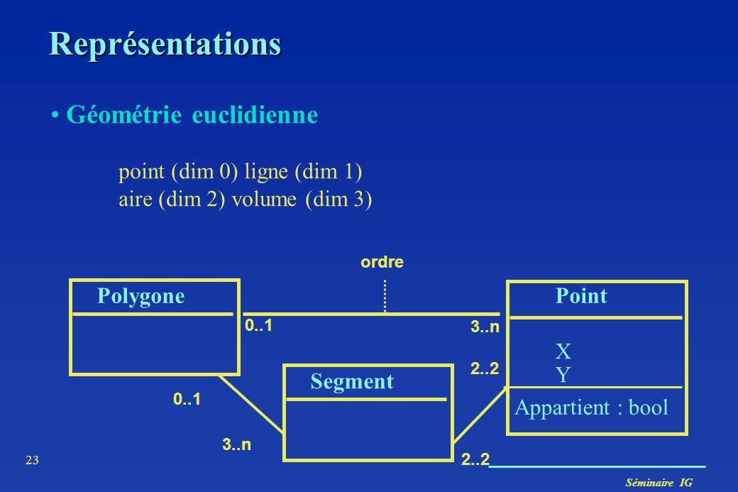 Séminaire IG 23 Représentations Géométrie euclidienne point (dim 0) ligne (dim 1) aire (dim 2) volume (dim 3) PolygonePoint XYXY 0..1 3..n Appartient