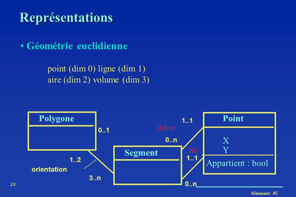 Séminaire IG 24 Représentations Géométrie euclidienne point (dim 0) ligne (dim 1) aire (dim 2) volume (dim 3) PolygonePoint XYXY 0..1 1..1 Appartient