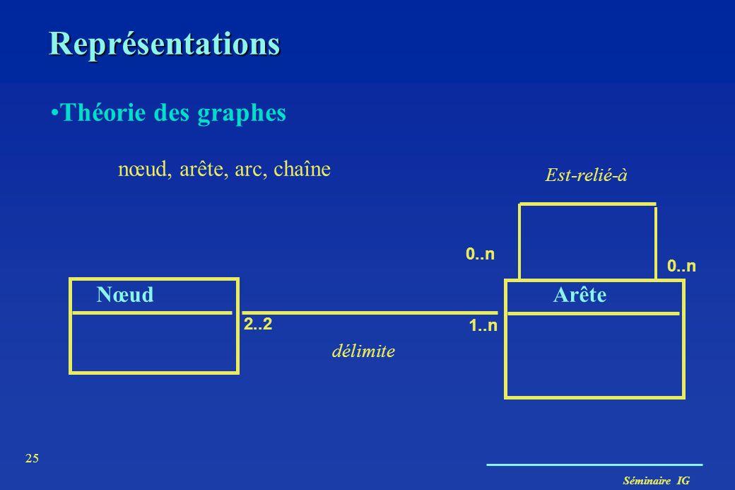 Séminaire IG 25 Représentations Théorie des graphes nœud, arête, arc, chaîne NœudArête 2..2 1..n Est-relié-à 0..n délimite 0..n