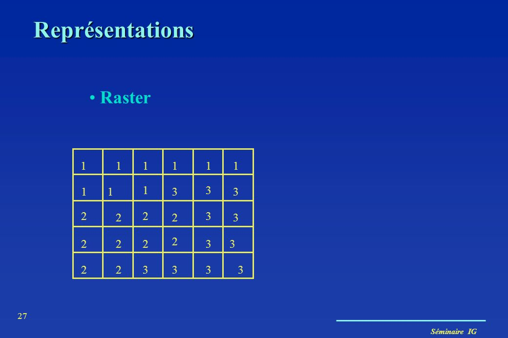 Séminaire IG 27 Représentations Raster 1 11 11111 1 3 3 3 3 3 33 3333 2 2 2 2 222 2 22