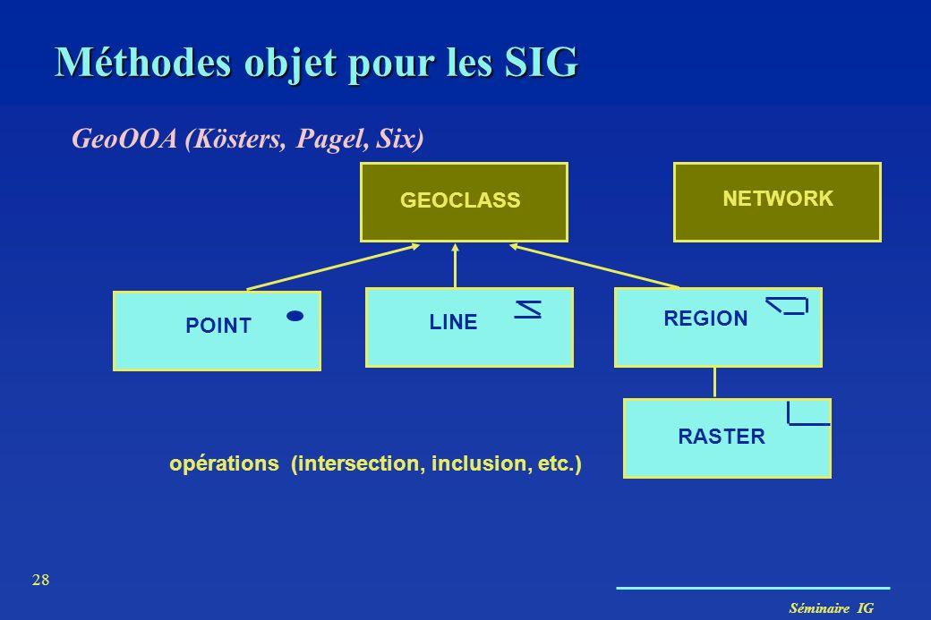 Séminaire IG 28 Méthodes objet pour les SIG GeoOOA (Kösters, Pagel, Six) GEOCLASS POINT LINE REGION RASTER opérations (intersection, inclusion, etc.)