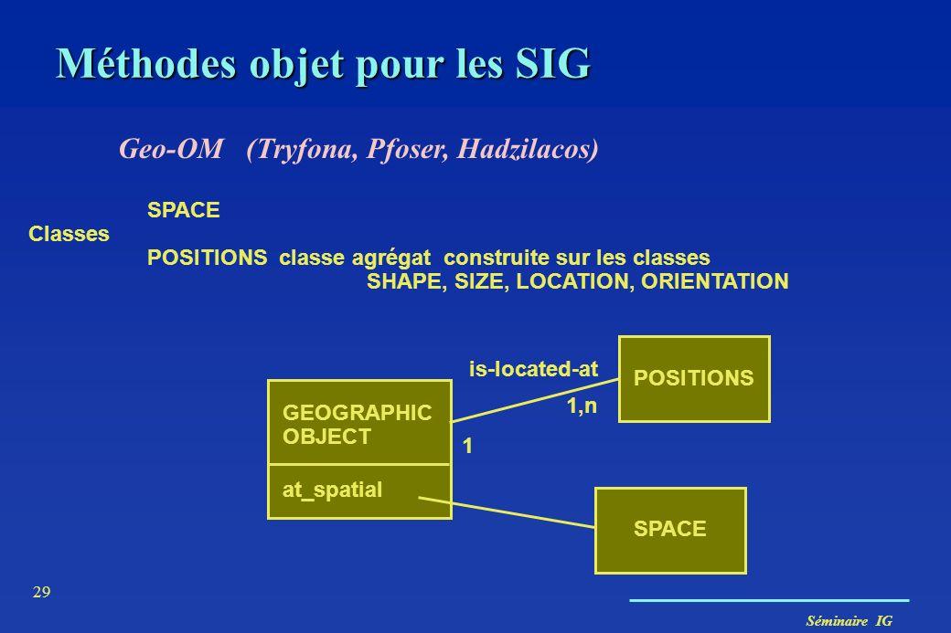 Séminaire IG 29 SPACE POSITIONS classe agrégat construite sur les classes SHAPE, SIZE, LOCATION, ORIENTATION Classes POSITIONS SPACE is-located-at GEO