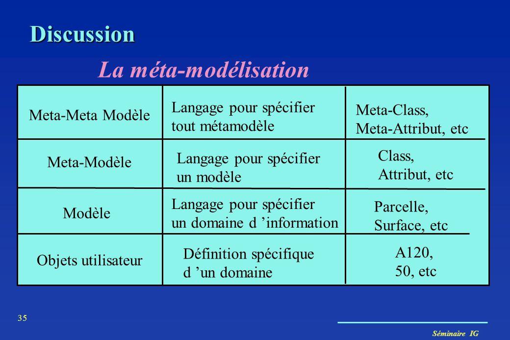 Séminaire IG 35 La méta-modélisation Meta-Meta Modèle Meta-Modèle Modèle Objets utilisateur Meta-Class, Meta-Attribut, etc Class, Attribut, etc Parcel
