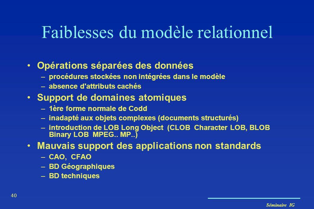 Séminaire IG 40 Faiblesses du modèle relationnel Opérations séparées des données –procédures stockées non intégrées dans le modèle –absence d'attribut