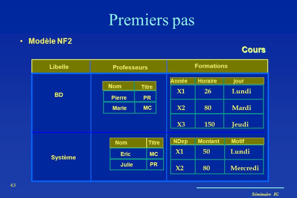 Séminaire IG 43 Premiers pas Modèle NF2 Libelle Professeurs Formations Système Montant 185 Motif NDep MCEric PR Cours BD Horaire 134 219 jour 037 Anné