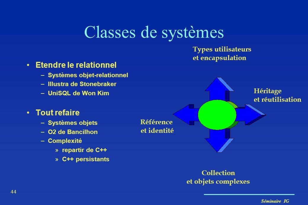 Séminaire IG 44 Relationnel Types utilisateurs et encapsulation Collection et objets complexes Référence et identité Héritage et réutilisation Classes