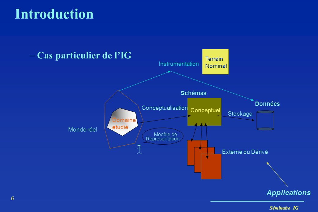 Séminaire IG 6 Introduction –Cas particulier de lIG Applications Monde réel Domaine étudié Schémas Données Conceptualisation Stockage Conceptuel Exter