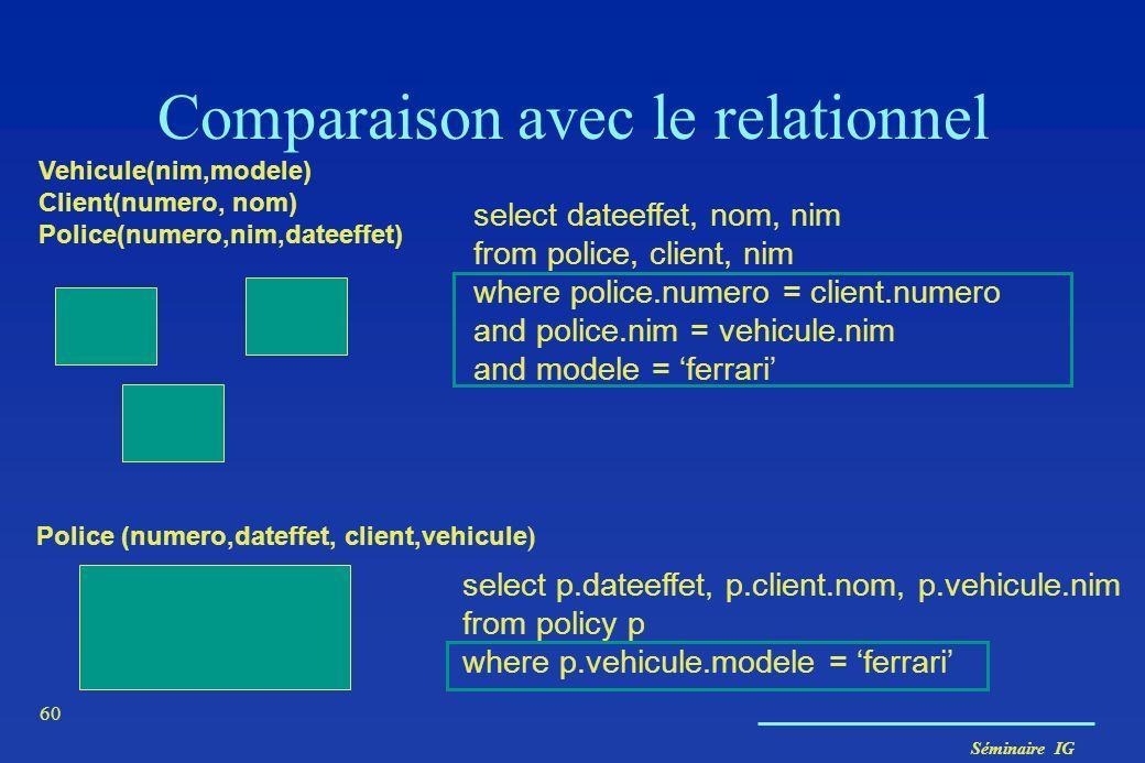 Séminaire IG 60 select p.dateeffet, p.client.nom, p.vehicule.nim from policy p where p.vehicule.modele = ferrari Comparaison avec le relationnel Accès