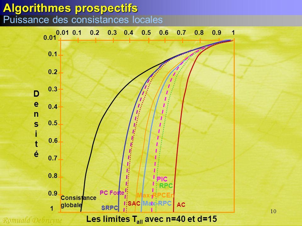 10 0.01 0.1 0.2 0.3 0.4 0.5 0.6 0.7 0.8 0.9 1 DensitéDensité 0.010.10.20.30.40.50.60.70.80.9 1 D u r e t é Les limites T all avec n=40 et d=15 PC Fort