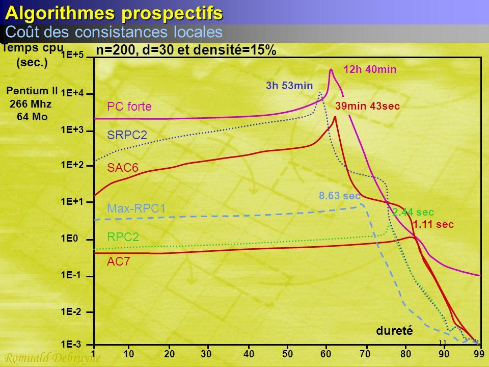 11 1E-3 AC7 n=200, d=30 et densité=15% PC forte 1E-2 1E-1 1E0 1E+1 1E+2 1E+3 1E+4 1E+5 1.11 sec 506070809099403020101 12h 40min dureté SRPC2 3h 53min
