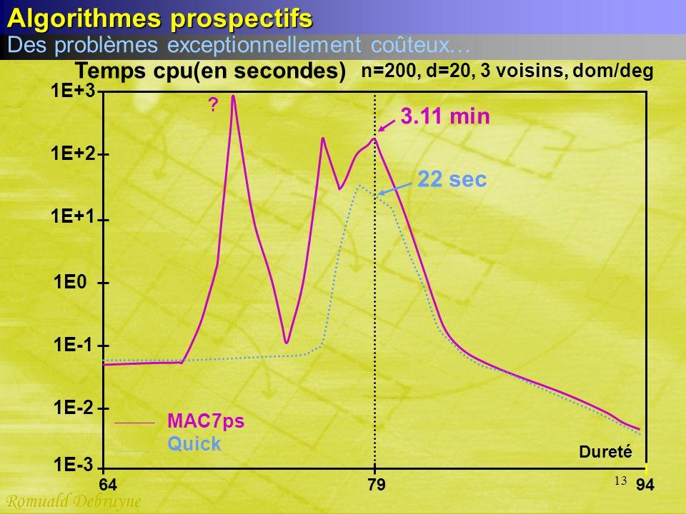 13 64 Quick MAC7ps Dureté Temps cpu(en secondes) n=200, d=20, 3 voisins, dom/deg 1E-3 7994 1E-2 1E-1 1E0 1E+1 1E+2 1E+3 3.11 min 22 sec ? Des problème