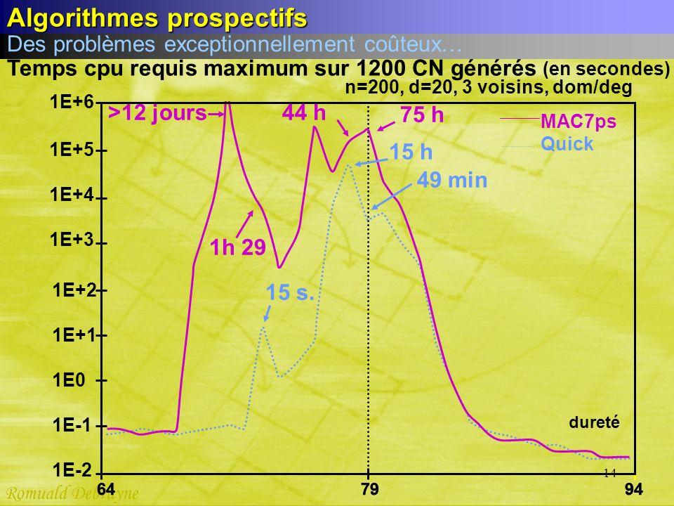14 64 Quick MAC7ps dureté Temps cpu requis maximum sur 1200 CN générés (en secondes) n=200, d=20, 3 voisins, dom/deg 1E-2 79 94 1E-1 1E0 1E+2 1E+3 1E+