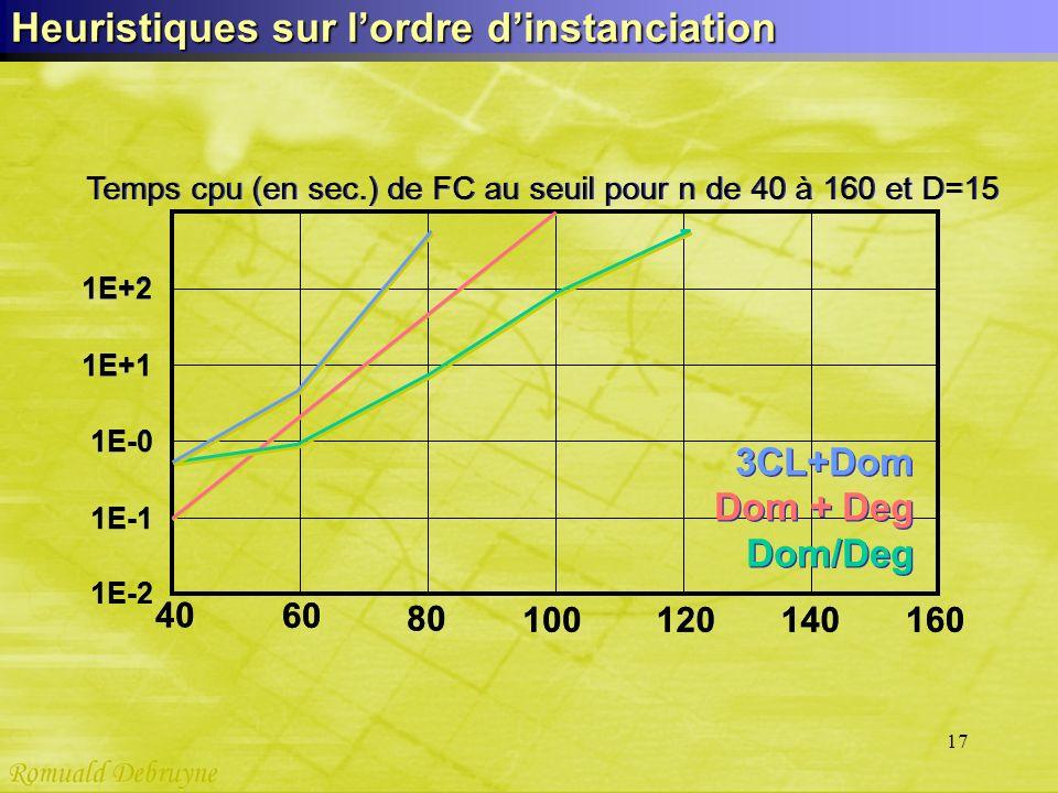 17 Heuristiques sur lordre dinstanciation 40 60 80 100 120 140 160 3CL+Dom Dom + Deg Dom/Deg 3CL+Dom Dom + Deg Dom/Deg 1E-1 1E-0 1E+1 1E+2 Temps cpu (