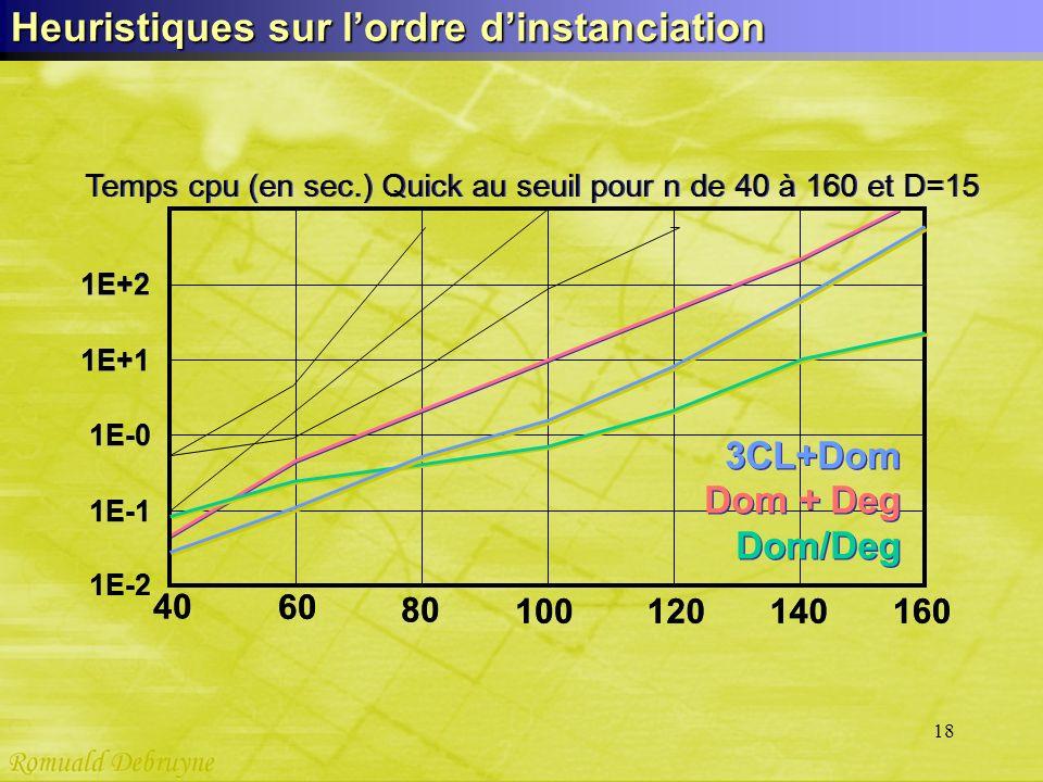 18 Heuristiques sur lordre dinstanciation 40 60 80 100 120 140 160 1E-1 1E-0 1E+1 1E+2 Temps cpu (en sec.) Quick au seuil pour n de 40 à 160 et D=15 1