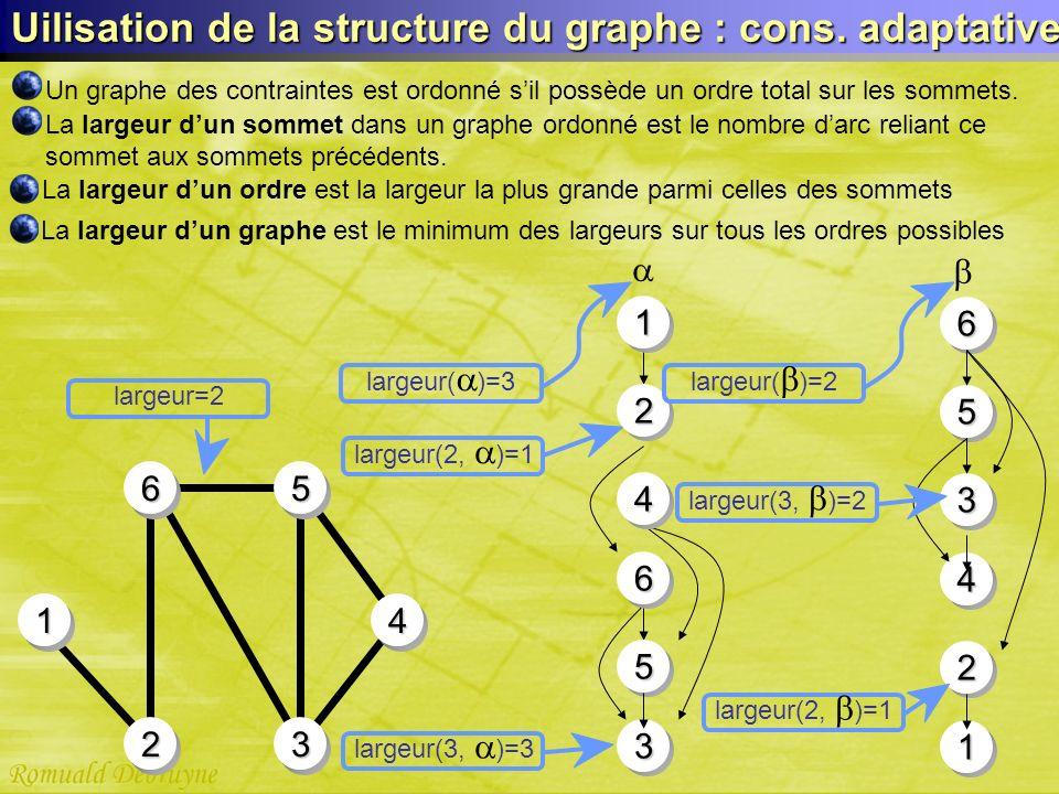 22 Uilisation de la structure du graphe : cons. adaptative 41 2356 Un graphe des contraintes est ordonné sil possède un ordre total sur les sommets. L