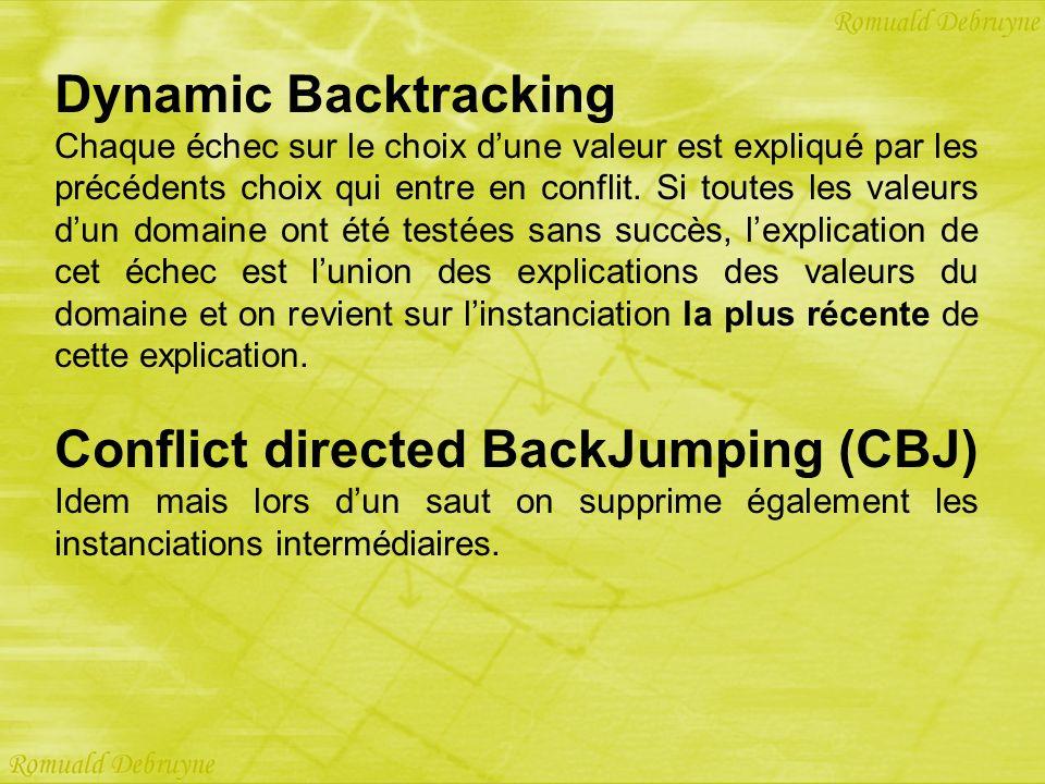 Dynamic Backtracking Chaque échec sur le choix dune valeur est expliqué par les précédents choix qui entre en conflit. Si toutes les valeurs dun domai