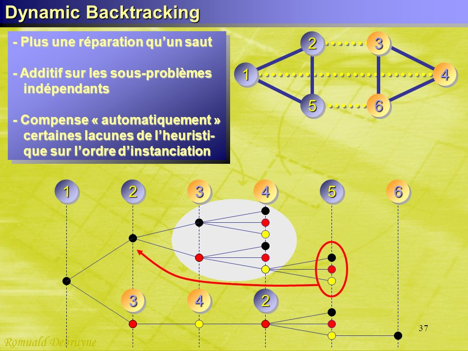 37 Dynamic Backtracking 65 1 23 4 123465 342 - Plus une réparation quun saut - Additif sur les sous-problèmes indépendants indépendants - Compense « a