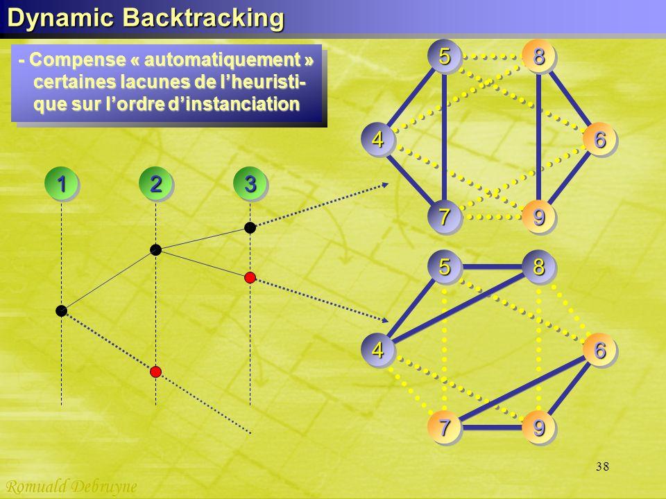 38 Dynamic Backtracking 3 - Compense « automatiquement » certaines lacunes de lheuristi- certaines lacunes de lheuristi- que sur lordre dinstanciation