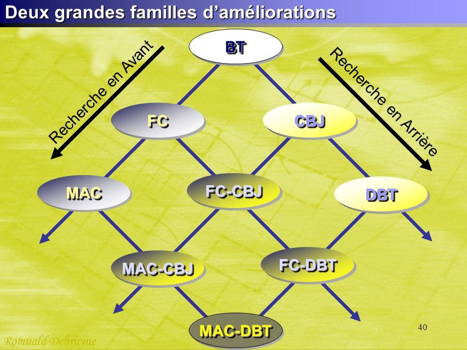 40 Deux grandes familles daméliorations MAC-DBTMAC-DBT DBTDBT MAC-CBJMAC-CBJ MACMAC FCFC BTBT CBJCBJ FC-CBJFC-CBJ FC-DBTFC-DBT Recherche en Avant Rech
