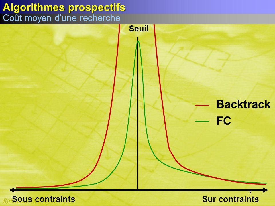 5 Sur contraints Seuil Sous contraints FC Backtrack Coût moyen dune recherche Algorithmes prospectifs