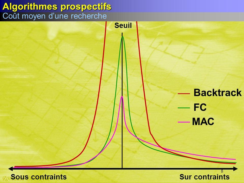 8 Sur contraints Seuil Sous contraints MAC FC Backtrack Coût moyen dune recherche Algorithmes prospectifs
